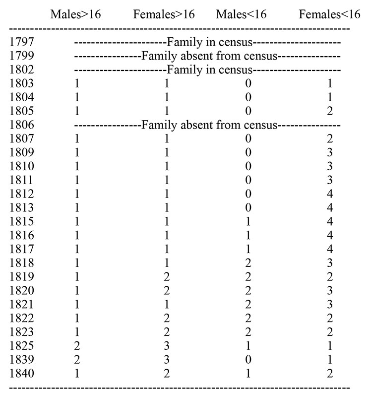 Bristol Family Early Census Data